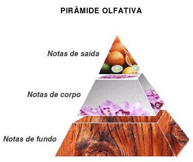 notas-dos-perfumes-789
